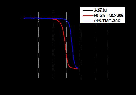 Hexanedioic acid, 1,6-bis(2-benzoylhydrazide) /TMC-306 CAS 35658-33-4